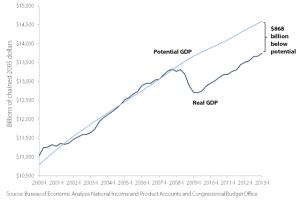 Courtesy of Bureau of Economic Analysis National Income
