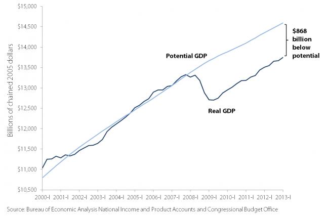 Courtesy+of+Bureau+of+Economic+Analysis+National+Income
