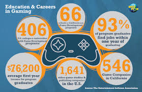 Game On: Careers in Video Game Development