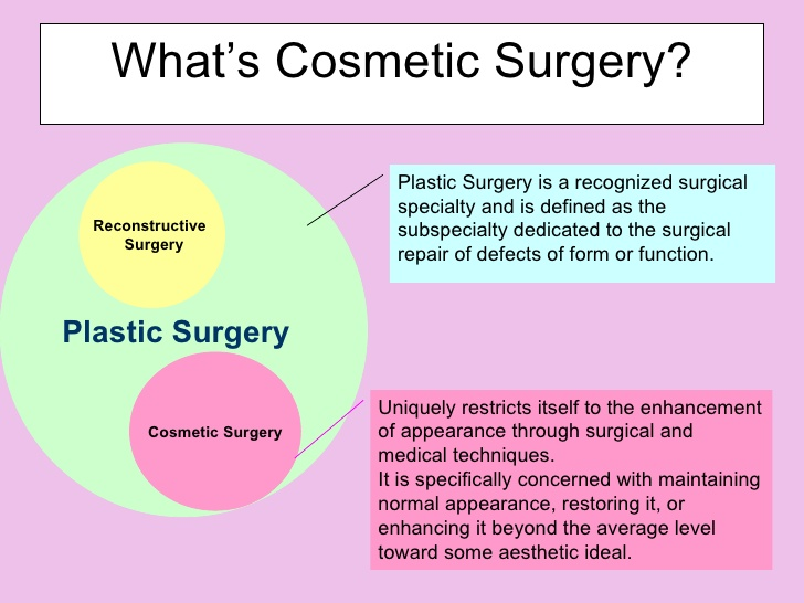 plastic surgery definition essay